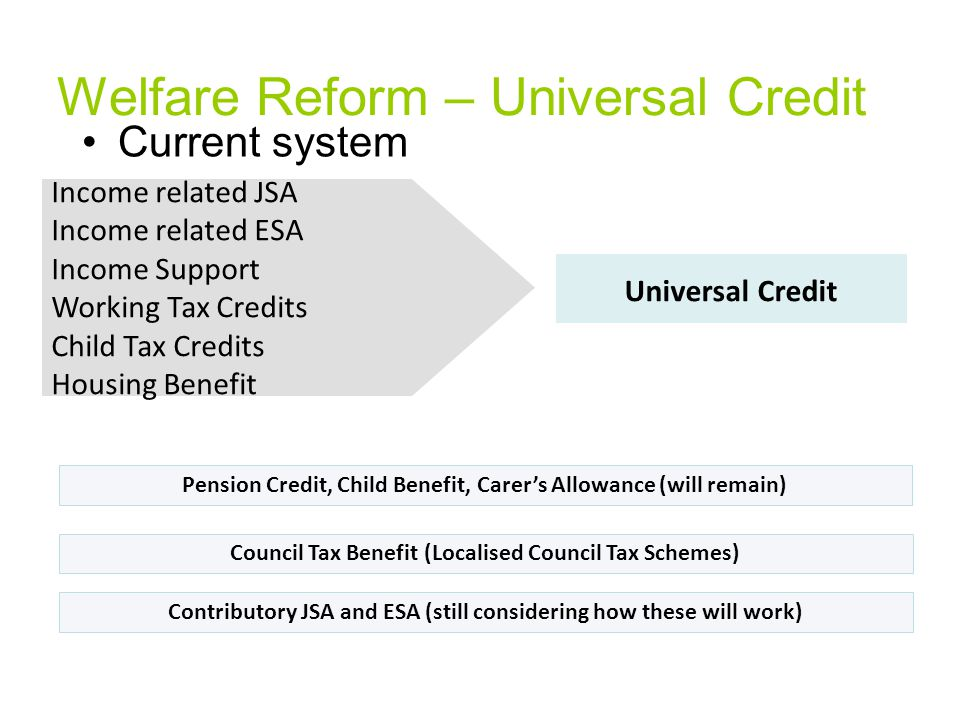 Welfare Reform – Universal Credit Current system Income related JSA Income related ESA Income Support Working Tax Credits Child Tax Credits Housing Benefit Universal Credit Pension Credit, Child Benefit, Carer's Allowance (will remain) Council Tax Benefit (Localised Council Tax Schemes) Contributory JSA and ESA (still considering how these will work)