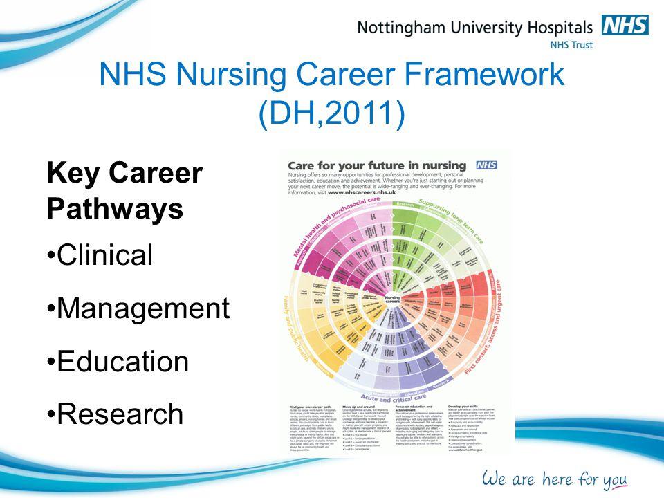 NHS Nursing Career Framework (DH,2011) Key Career Pathways Clinical Management Education Research