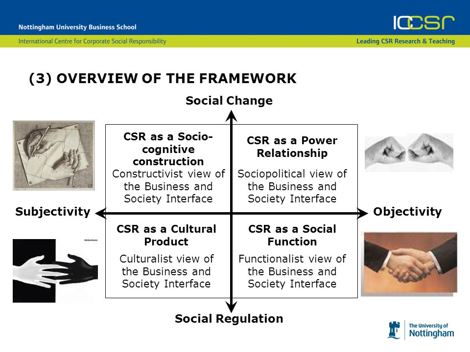 (3) OVERVIEW OF THE FRAMEWORK Social Change Social Regulation CSR as a Socio- cognitive construction Constructivist view of the Business and Society Interface SubjectivityObjectivity CSR as a Power Relationship Sociopolitical view of the Business and Society Interface Functionalist view of the Business and Society Interface CSR as a Social Function Culturalist view of the Business and Society Interface CSR as a Cultural Product