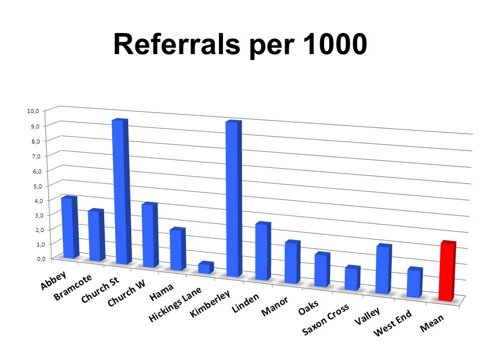 Referrals per 1000