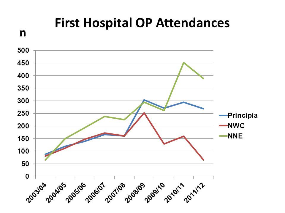 First Hospital OP Attendances n