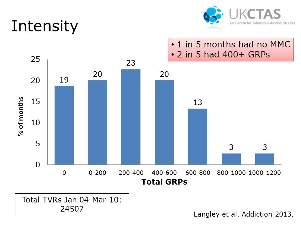Intensity Total TVRs Jan 04-Mar 10: 24507 Langley et al.