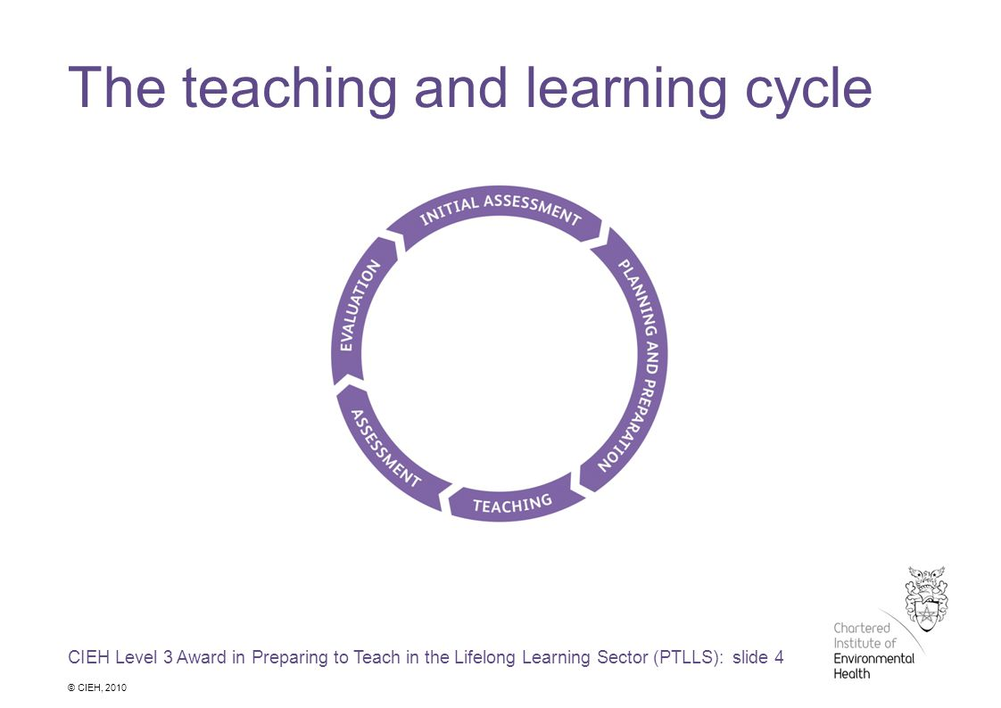 CIEH Level 3 Award in Preparing to Teach in the Lifelong Learning Sector (PTLLS): slide 4 © CIEH, 2010 The teaching and learning cycle