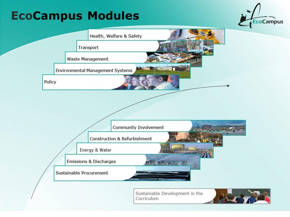 EcoCampus Modules