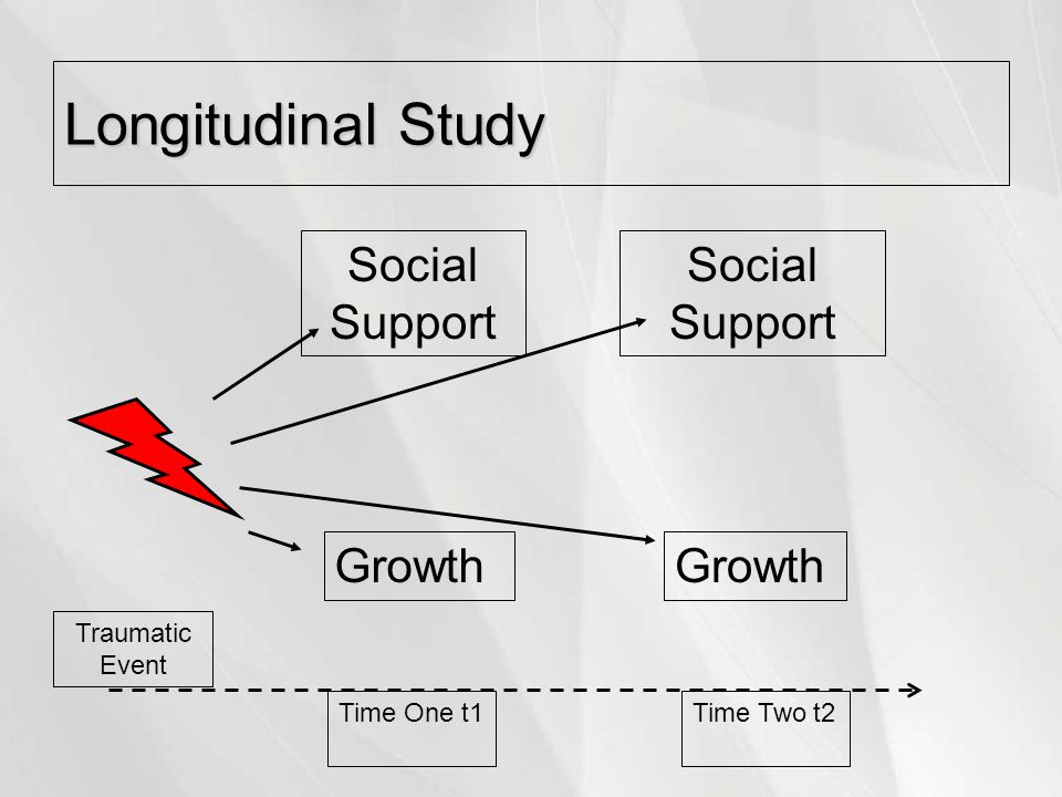 Longitudinal Study Social Support Growth Time One t1Time Two t2 Traumatic Event
