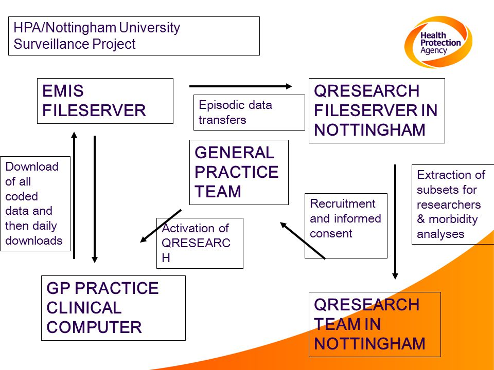 GP PRACTICE CLINICAL COMPUTER QRESEARCH TEAM IN NOTTINGHAM QRESEARCH FILESERVER IN NOTTINGHAM EMIS FILESERVER GENERAL PRACTICE TEAM Activation of QRESEARC H Recruitment and informed consent Download of all coded data and then daily downloads Episodic data transfers Extraction of subsets for researchers & morbidity analyses HPA/Nottingham University Surveillance Project