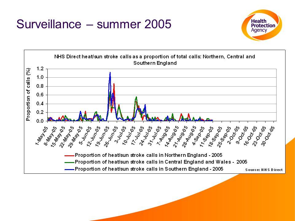 Surveillance – summer 2005