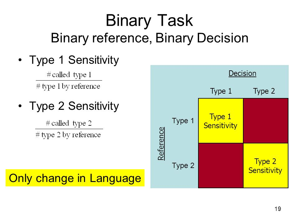19 Type 1 Sensitivity Type 2 Sensitivity Binary Task Binary reference, Binary Decision Decision Type 1 Type 2 Type 1 Sensitivity Type 2 Sensitivity Type 1 Type 2 Only change in Language Reference