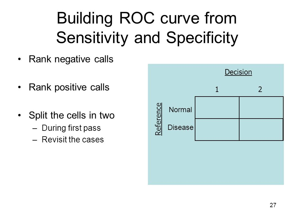 27 Building ROC curve from Sensitivity and Specificity Decision 1 2 Normal Disease Rank negative calls Rank positive calls Split the cells in two –During first pass –Revisit the cases This data has added two possible thresholds Reference