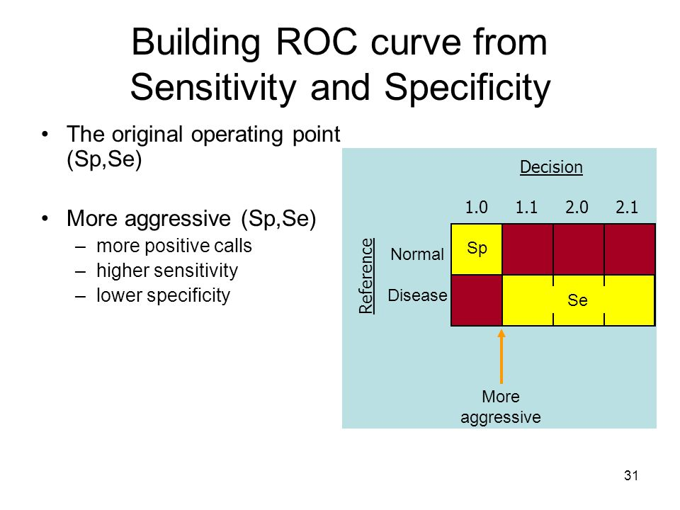 31 Building ROC curve from Sensitivity and Specificity Decision 1.0 1.1 2.0 2.1 Normal Disease The original operating point (Sp,Se) More aggressive (Sp,Se) –more positive calls –higher sensitivity –lower specificity Less aggressive –fewer positive calls –lower sensitivity –higher specificity More aggressive Sp Se Reference