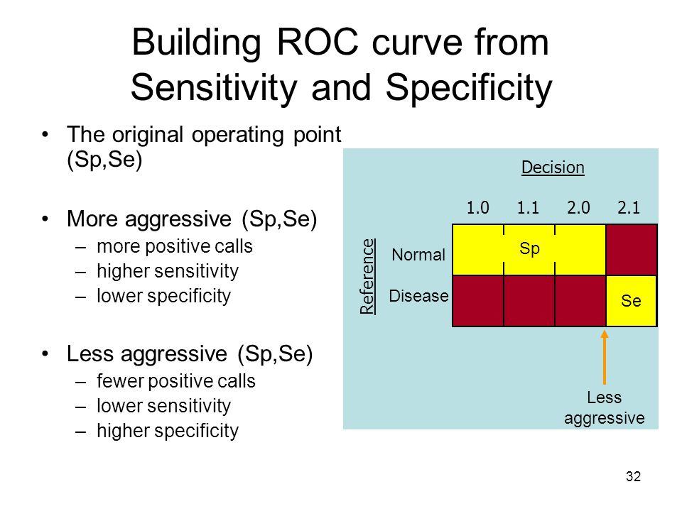 32 Building ROC curve from Sensitivity and Specificity Decision 1.0 1.1 2.0 2.1 Normal Disease Less aggressive Sp Se The original operating point (Sp,Se) More aggressive (Sp,Se) –more positive calls –higher sensitivity –lower specificity Less aggressive (Sp,Se) –fewer positive calls –lower sensitivity –higher specificity Reference