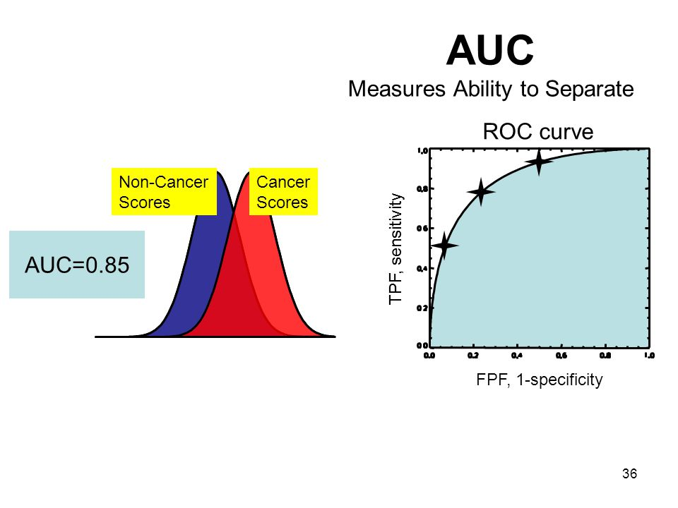 36 TPF, sensitivity AUC Measures Ability to Separate Cancer Scores Non-Cancer Scores TPF, sensitivity FPF, 1-specificity ROC curve AUC=0.85
