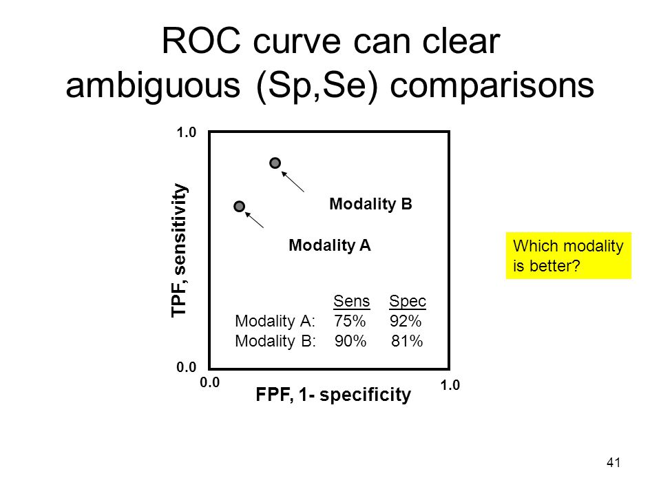 41 CAD V1.5with CADModality B CAD V1without CADModality A 1.0 0.0 ROC curve can clear ambiguous (Sp,Se) comparisons FPF, 1- specificity TPF, sensitivity Sens Spec Modality A: 75% 92% Modality B: 90% 81% Which modality is better