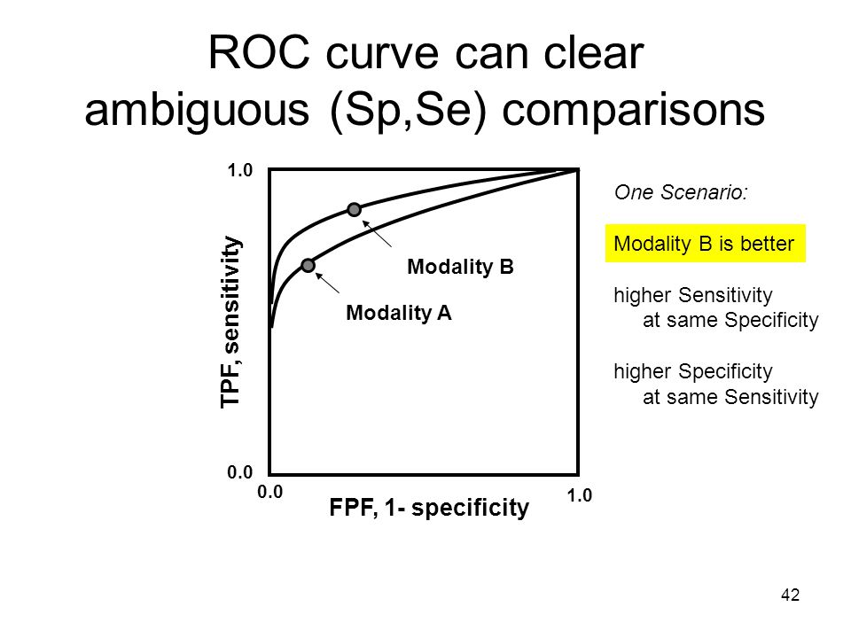 42 1.0 0.0 Modality A Modality B One Scenario: Modality B is better higher Sensitivity at same Specificity higher Specificity at same Sensitivity ROC curve can clear ambiguous (Sp,Se) comparisons FPF, 1- specificity TPF, sensitivity