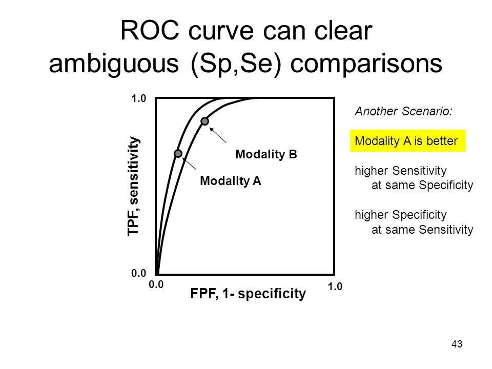 43 1.0 0.0 Modality A Modality B ROC curve can clear ambiguous (Sp,Se) comparisons FPF, 1- specificity TPF, sensitivity Another Scenario: Modality A is better higher Sensitivity at same Specificity higher Specificity at same Sensitivity