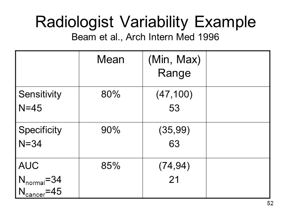 52 Radiologist Variability Example Beam et al., Arch Intern Med 1996 Mean(Min, Max) Range Sensitivity N=45 80%(47,100) 53 Specificity N=34 90%(35,99) 63 AUC N normal =34 N cancer =45 85%(74,94) 21