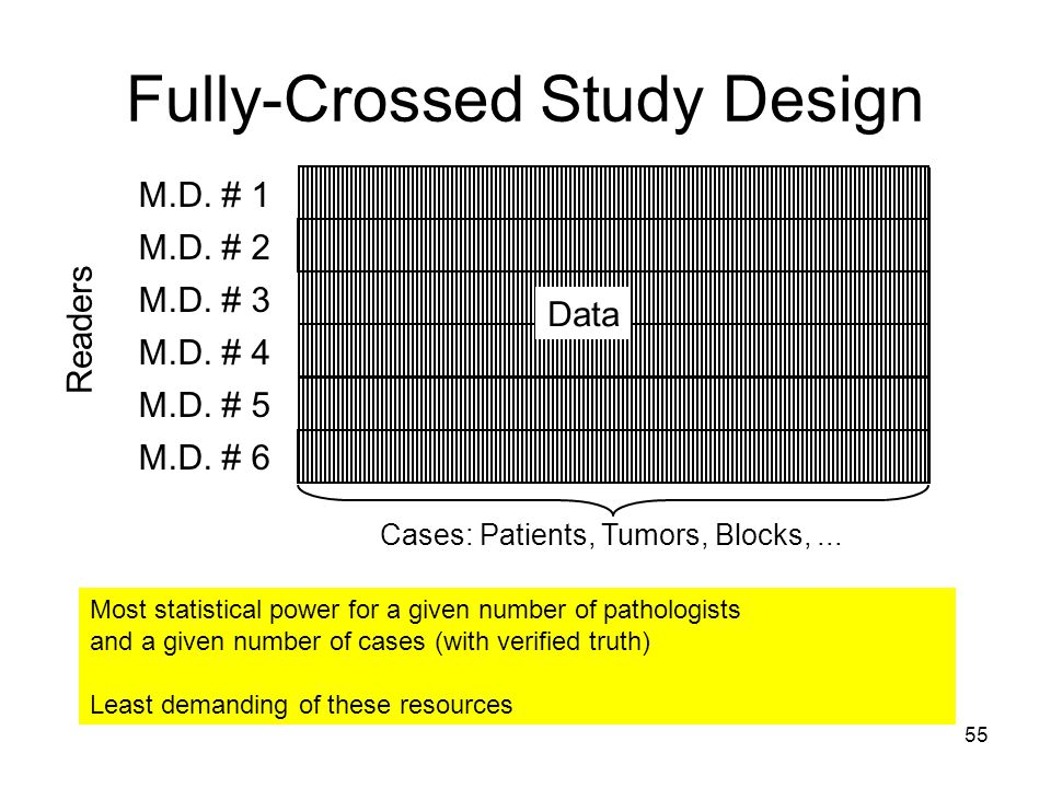 55 Fully-Crossed Study Design M.D. # 1 M.D. # 2 M.D.