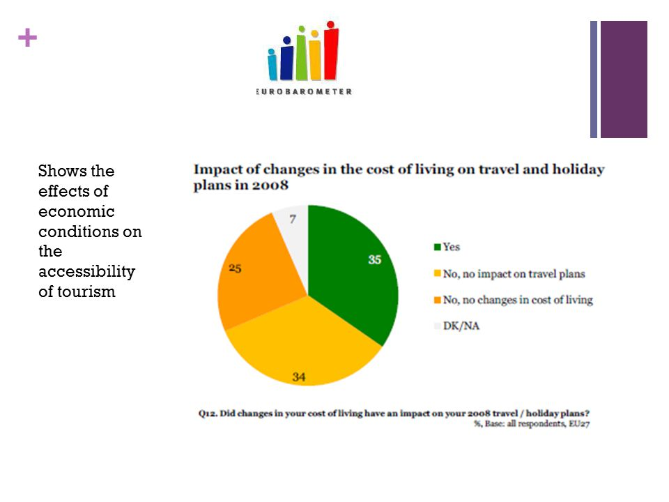 + Shows the effects of economic conditions on the accessibility of tourism