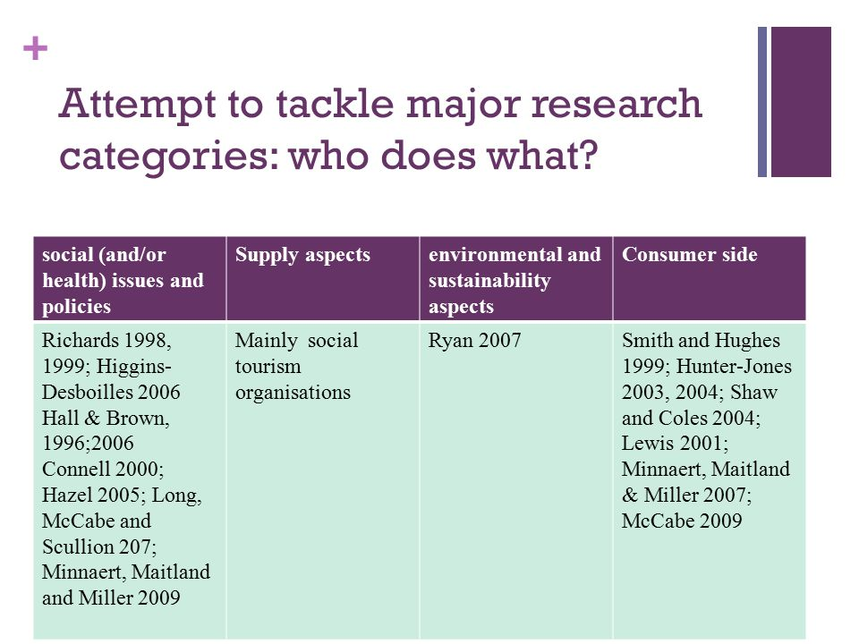 + Attempt to tackle major research categories: who does what.