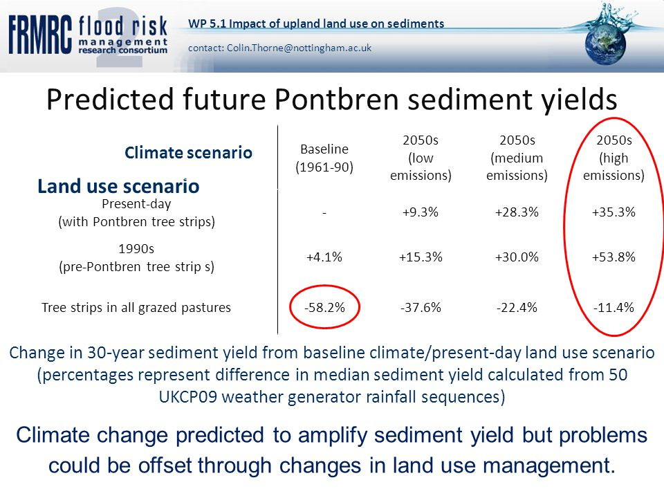 Predicted future Pontbren sediment yields Baseline (1961-90) 2050s (low emissions) 2050s (medium emissions) 2050s (high emissions) Present-day (with Pontbren tree strips) -+9.3%+28.3%+35.3% 1990s (pre-Pontbren tree strip s) +4.1%+15.3%+30.0%+53.8% Tree strips in all grazed pastures-58.2%-37.6%-22.4%-11.4% Climate scenario Land use scenario Change in 30-year sediment yield from baseline climate/present-day land use scenario (percentages represent difference in median sediment yield calculated from 50 UKCP09 weather generator rainfall sequences) WP 5.1 Impact of upland land use on sediments contact: Colin.Thorne@nottingham.ac.uk Climate change predicted to amplify sediment yield but problems could be offset through changes in land use management.