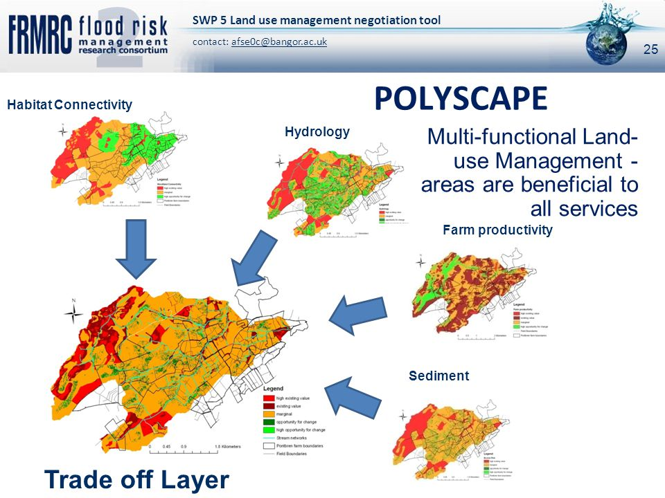 25 Habitat Connectivity Hydrology Farm productivity Sediment Transport Trade off Layer POLYSCAPE Multi-functional Land- use Management - areas are beneficial to all services SWP 5 Land use management negotiation tool contact: afse0c@bangor.ac.uk