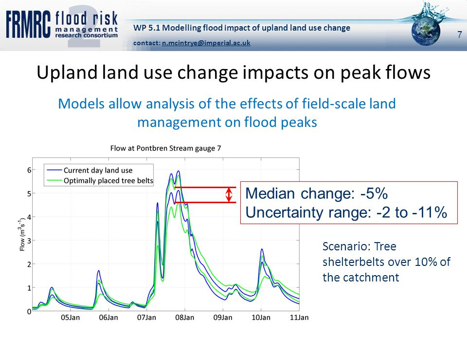 Upland land use change impacts on peak flows Models allow analysis of the effects of field-scale land management on flood peaks Scenario: Tree shelterbelts over 10% of the catchment WP 5.1 Modelling flood impact of upland land use change contact: n.mcintrye@imperial.ac.uk Median change: -5% Uncertainty range: -2 to -11% 7
