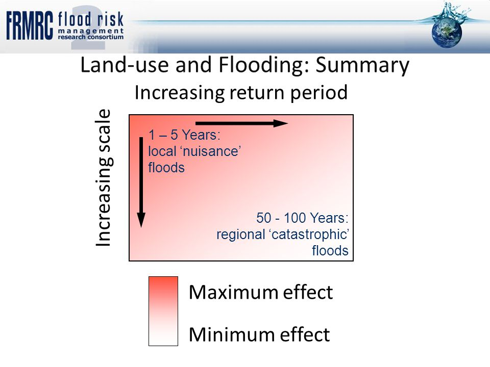 Land-use and Flooding: Summary Minimum effect Maximum effect Increasing scale Increasing return period 1 – 5 Years: local 'nuisance' floods 50 - 100 Years: regional 'catastrophic' floods