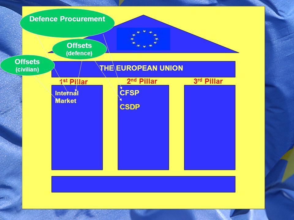 THE EUROPEAN UNION Internal Market 1 st Pillar CFSP 2 nd Pillar3 rd Pillar CSDP Defence Procurement Offsets (civilian) Offsets (defence)