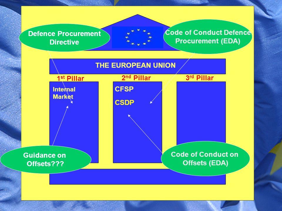 THE EUROPEAN UNION Internal Market 1 st Pillar CFSP 2 nd Pillar3 rd Pillar CSDP Defence Procurement Directive Code of Conduct Defence Procurement (EDA) Guidance on Offsets .