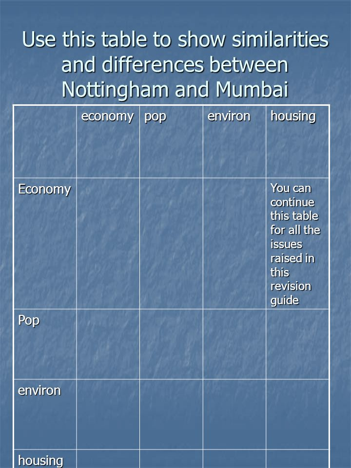 Use this table to show similarities and differences between Nottingham and Mumbai economypopenvironhousing Economy You can continue this table for all the issues raised in this revision guide Pop environ housing