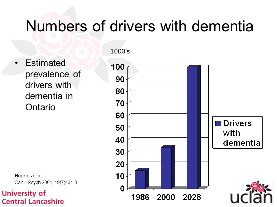 16 Numbers of drivers with dementia Estimated prevalence of drivers with dementia in Ontario Hopkins et al Can J Psych 2004, 49(7)434-8 1000's