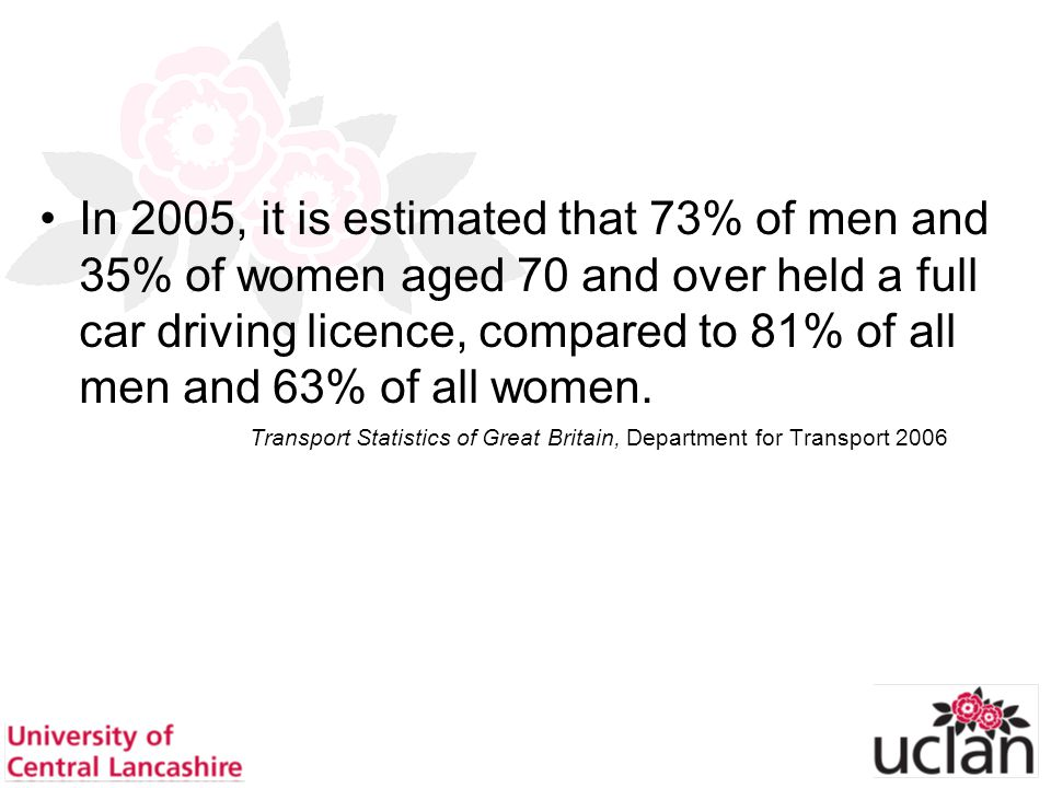 17 In 2005, it is estimated that 73% of men and 35% of women aged 70 and over held a full car driving licence, compared to 81% of all men and 63% of a