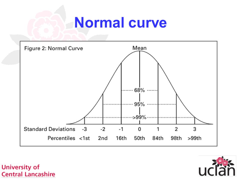 25 Normal curve