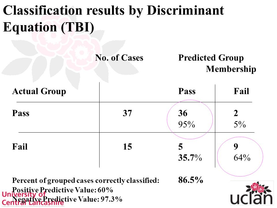 30 No. of CasesPredicted Group Membership Actual Group PassFail Pass37362 95%5% Fail1559 35.7%64% Percent of grouped cases correctly classified: 86.5%