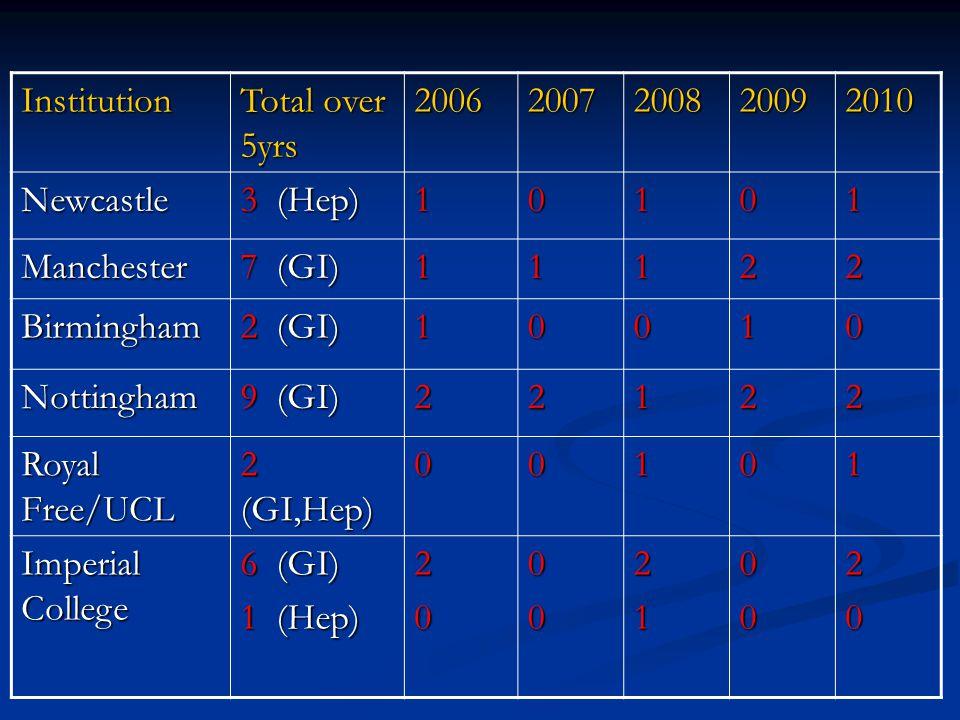 Institution Total over 5yrs 20062007200820092010 Newcastle 3 (Hep) 10101 Manchester 7 (GI) 11122 Birmingham 2 (GI) 10010 Nottingham 9 (GI) 22122 Royal Free/UCL 2 (GI,Hep) 00101 Imperial College 6 (GI) 1 (Hep) 2000210020