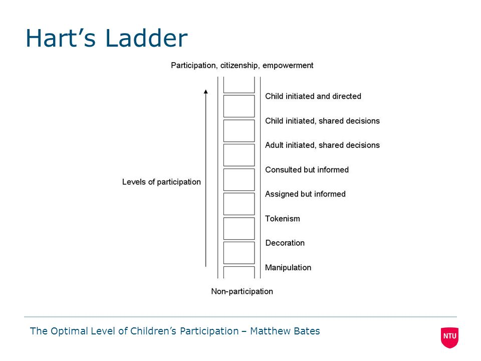 Level 8 of ladder: 'Children initiated and directed' participation Goal: promote school library facilities to fellow students Via weekly after school club with self selecting participants Facilitation: passive; simply initiate and observe tasks Result: 50% games completed which lack learning content The Optimal Level of Children's Participation – Matthew Bates Investigation 1: Library Service