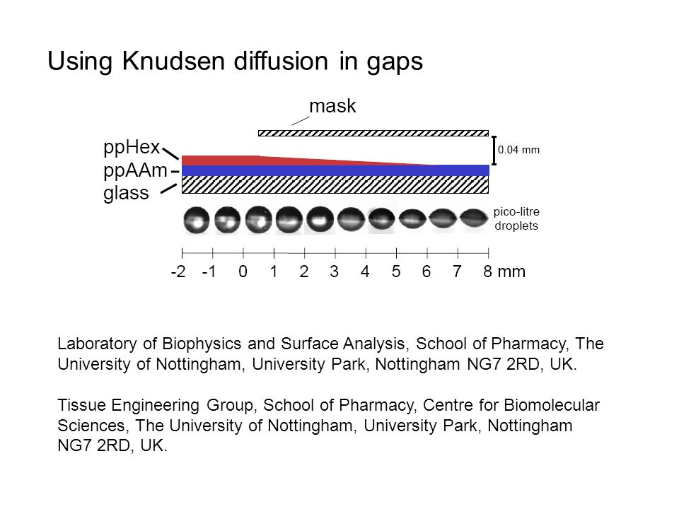Using Knudsen diffusion in gaps Laboratory of Biophysics and Surface Analysis, School of Pharmacy, The University of Nottingham, University Park, Nottingham NG7 2RD, UK.