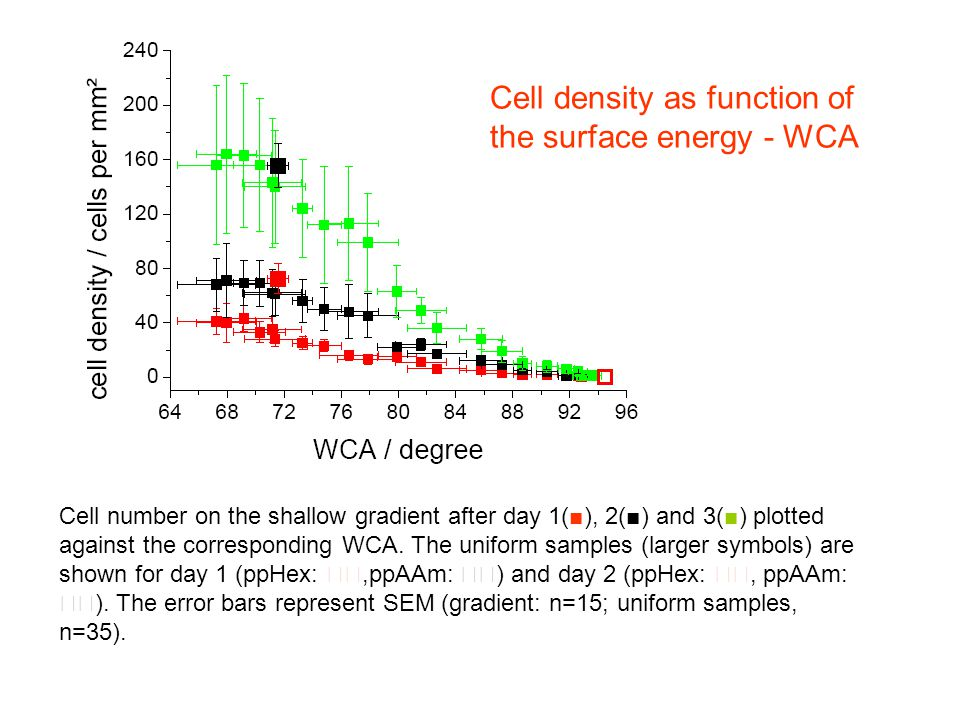 Cell number on the shallow gradient after day 1(■), 2(■) and 3(■) plotted against the corresponding WCA. The uniform samples (larger symbols) are show