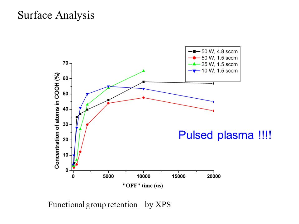 Surface Analysis Functional group retention – by XPS Pulsed plasma !!!!