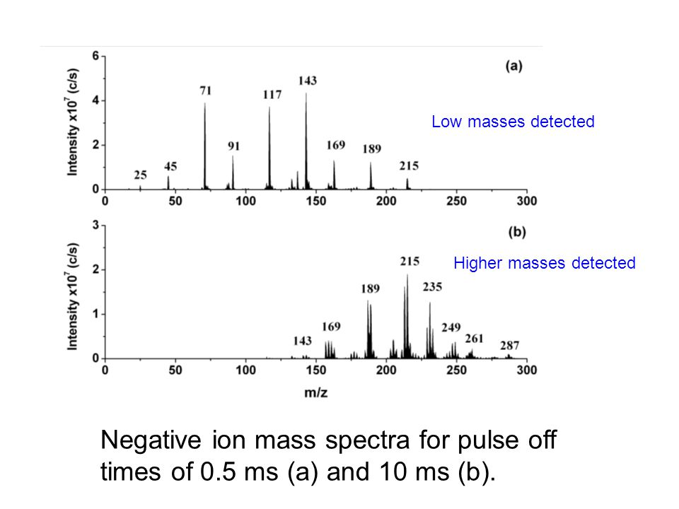 Negative ion mass spectra for pulse off times of 0.5 ms (a) and 10 ms (b). Low masses detected Higher masses detected
