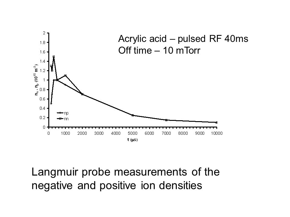 Langmuir probe measurements of the negative and positive ion densities Acrylic acid – pulsed RF 40ms Off time – 10 mTorr