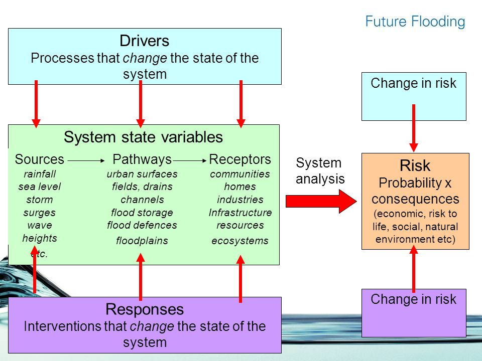 System state variables Pathways urban surfaces fields, drains channels flood storage flood defences floodplains Receptors communities homes industries Infrastructure resources ecosystems Sources rainfall sea level storm surges wave heights etc.
