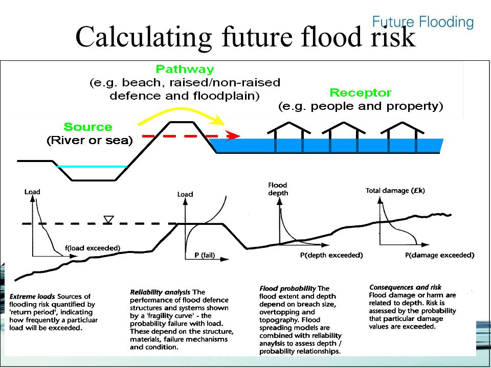 Calculating future flood risk