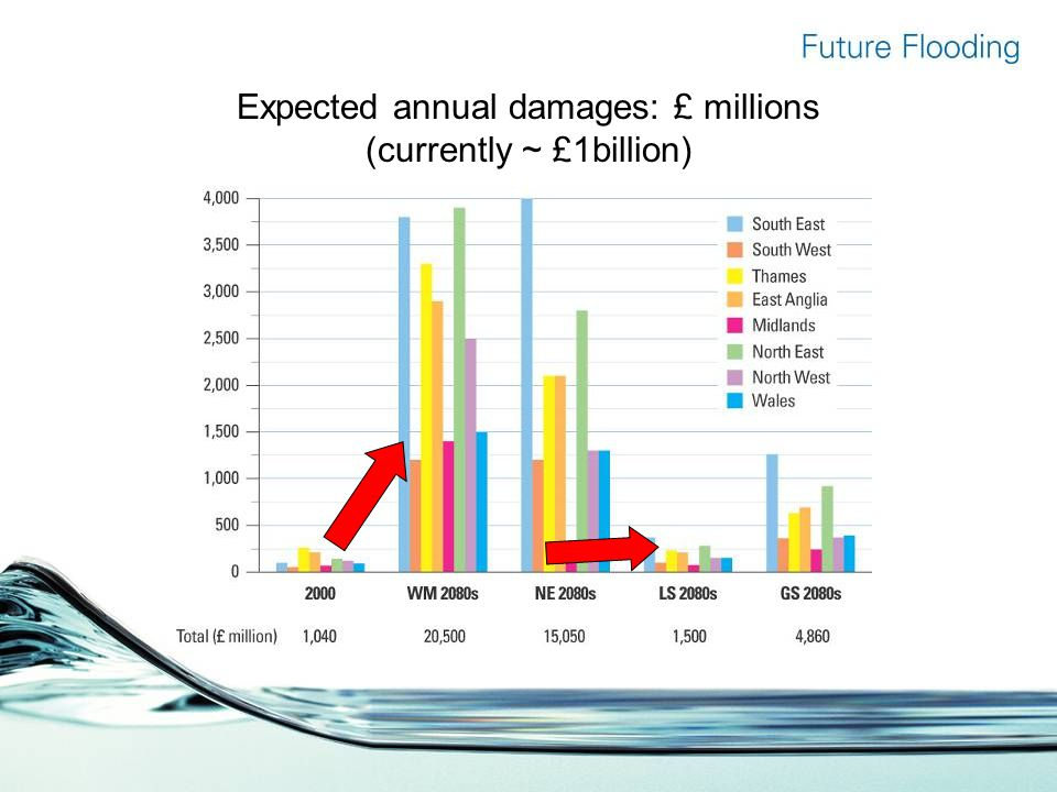 Expected annual damages: £ millions (currently ~ £1billion)