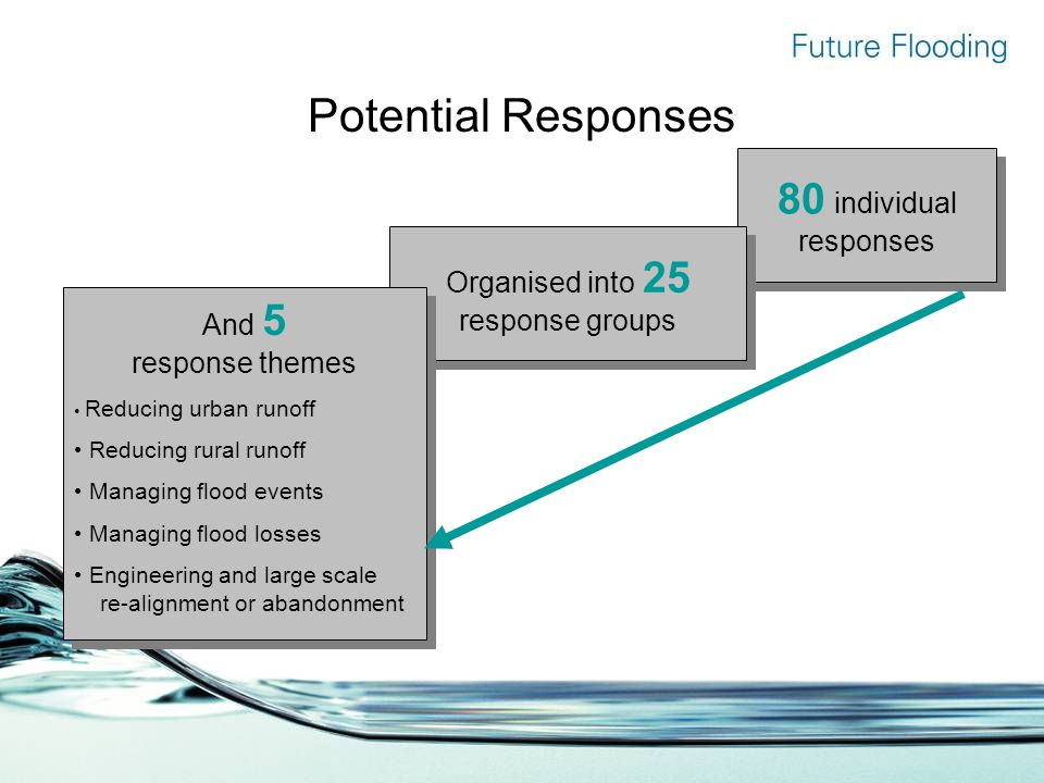 80 individual responses Organised into 25 response groups Potential Responses And 5 response themes Reducing urban runoff Reducing rural runoff Managing flood events Managing flood losses Engineering and large scale re-alignment or abandonment And 5 response themes Reducing urban runoff Reducing rural runoff Managing flood events Managing flood losses Engineering and large scale re-alignment or abandonment