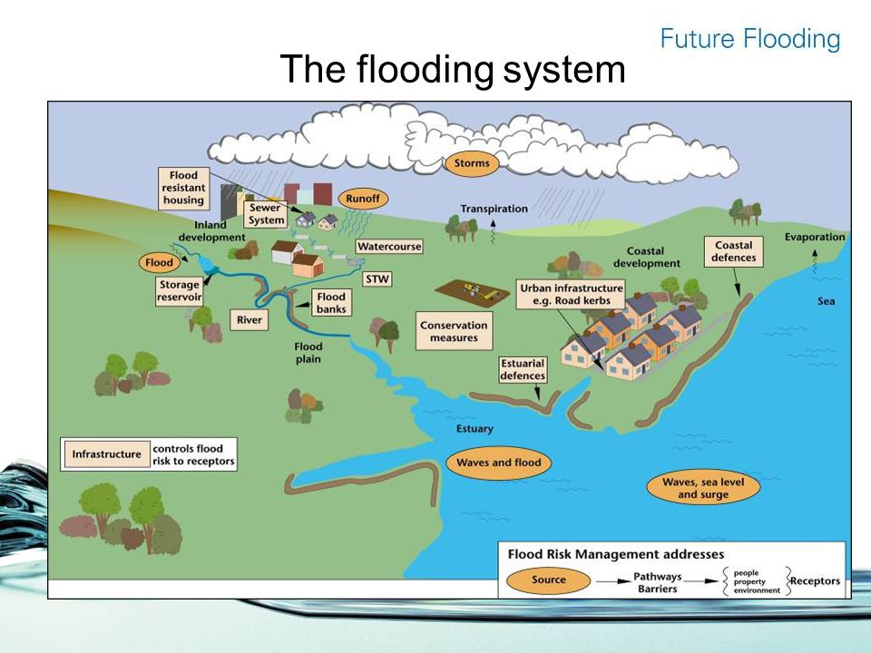 The flooding system