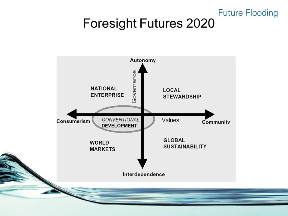 Foresight Futures 2020