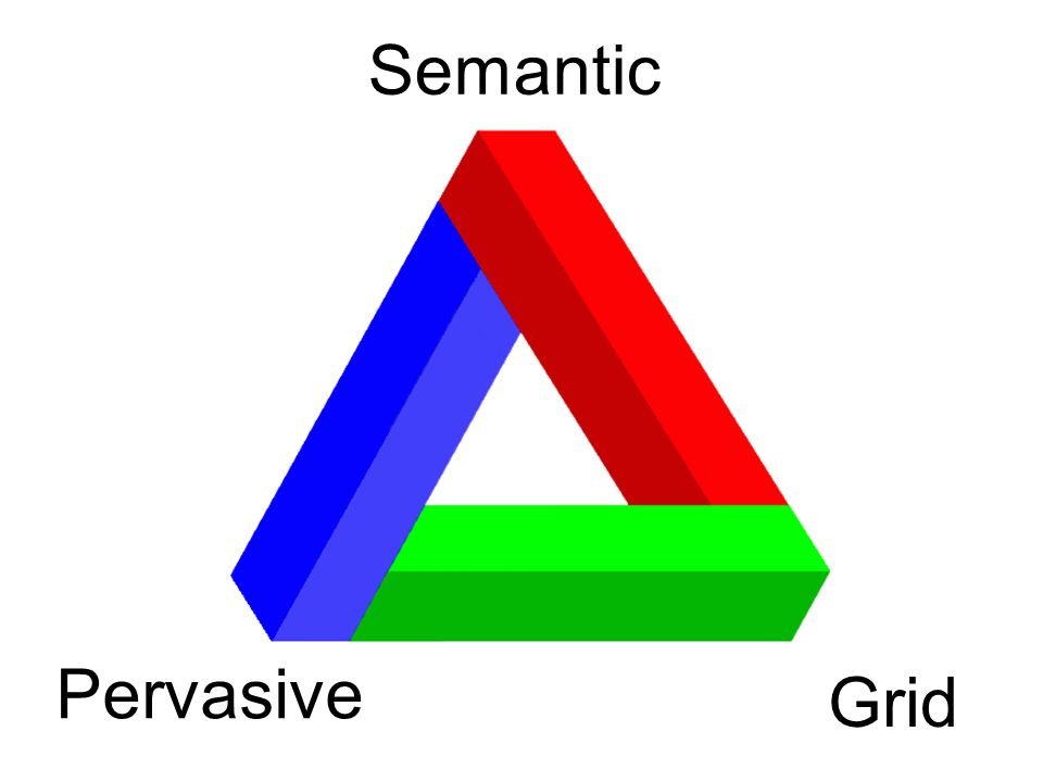 Pervasive Semantic Grid