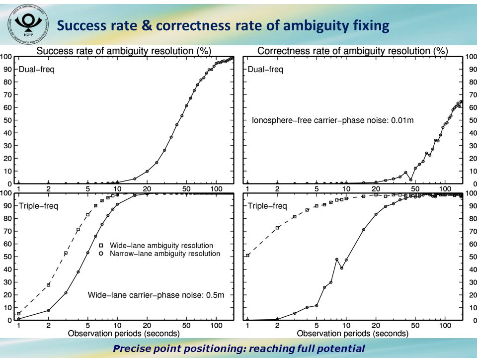 Precise point positioning: reaching full potential Success rate & correctness rate of ambiguity fixing