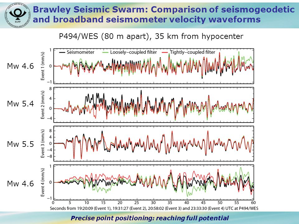 Precise point positioning: reaching full potential Brawley Seismic Swarm: Comparison of seismogeodetic and broadband seismometer velocity waveforms P494/WES (80 m apart), 35 km from hypocenter Mw 5.5 Mw 4.6 Mw 5.4